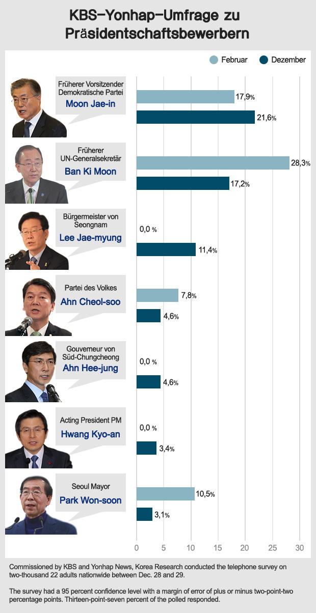KBS-Yonhap-Umfrage zu Präsidentschaftsbewerbern
