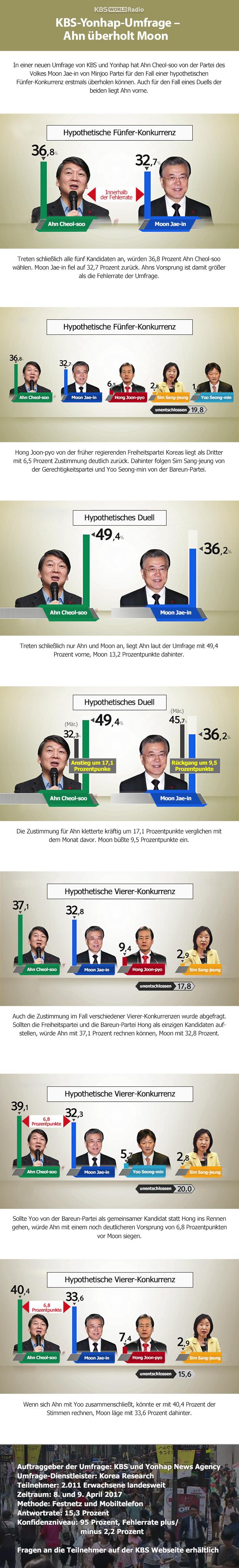 KBS-Yonhap-Umfrage