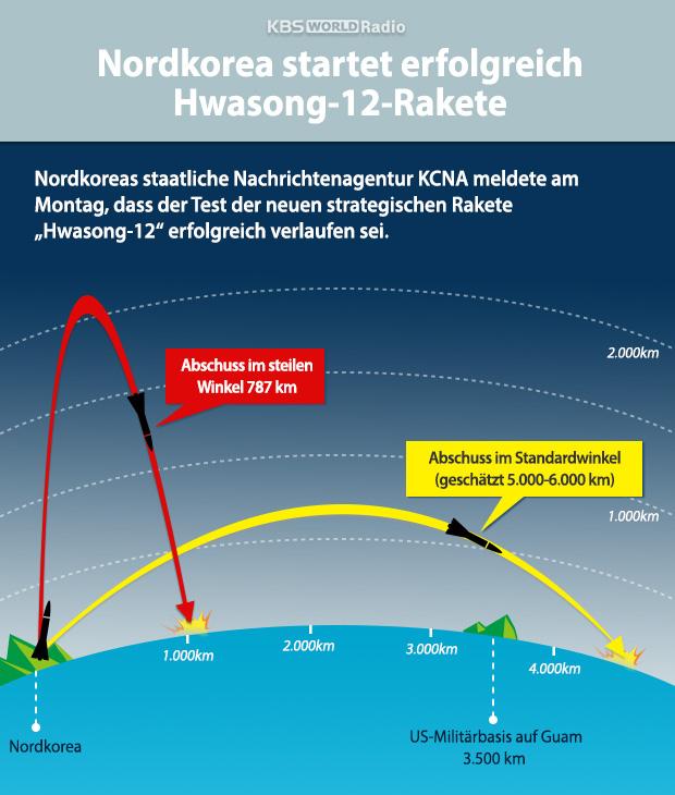 Nordkorea startet erfolgreich Hwasong-12-Rakete