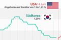 Entwicklung Leitzinsen Südkorea/USA