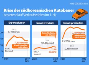 Krise der südkoreanischen Autobauer