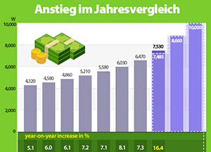 Mindestlohn-Anstieg