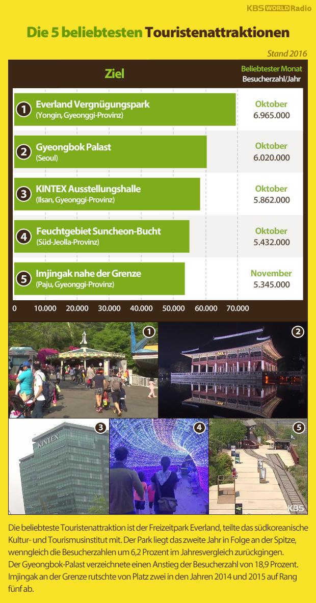 Die 5 beliebtesten Touristenattraktionen