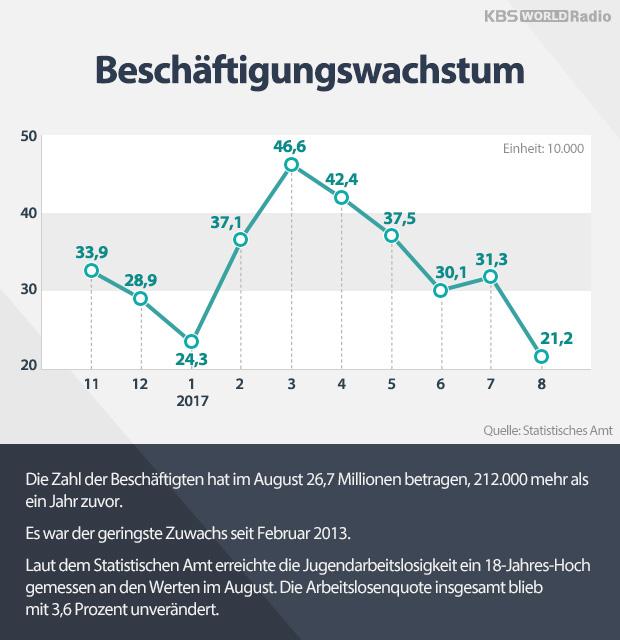 Beschäftigungswachstum
