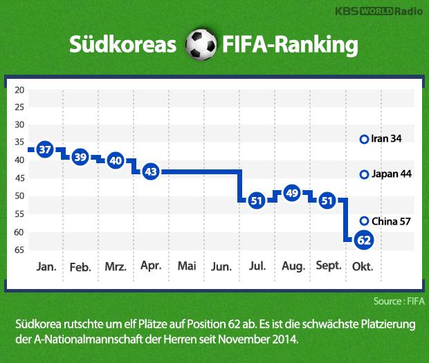 Südkoreas FIFA-Ranking