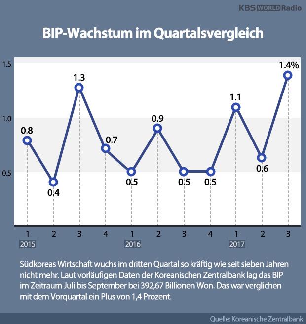 BIP-Wachstum im Quartalsvergleich