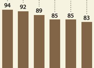 Reisproduktion auf 37-Jahres-Tief gesunken