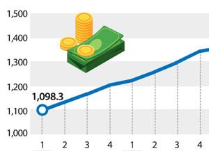 Private Verschuldung übersteigt 1.400 Billionen Won