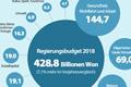 Haushaltsposten für 2018