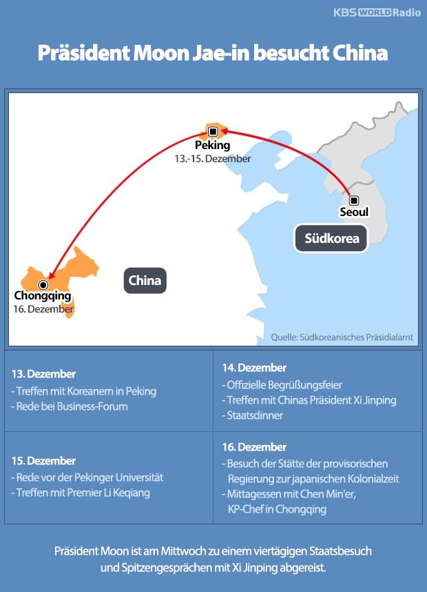Präsident Moon Jae-in besucht China