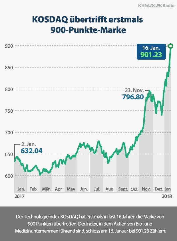 KOSDAQ übertrifft erstmals 900-Punkte-Marke