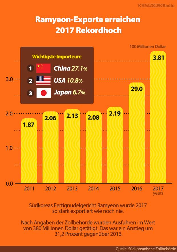 Ramyeon-Exporte erreichen 2017 Rekordhoch