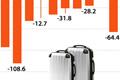Südkorea verzeichnet Rekorddefizit in Tourismusbilanz