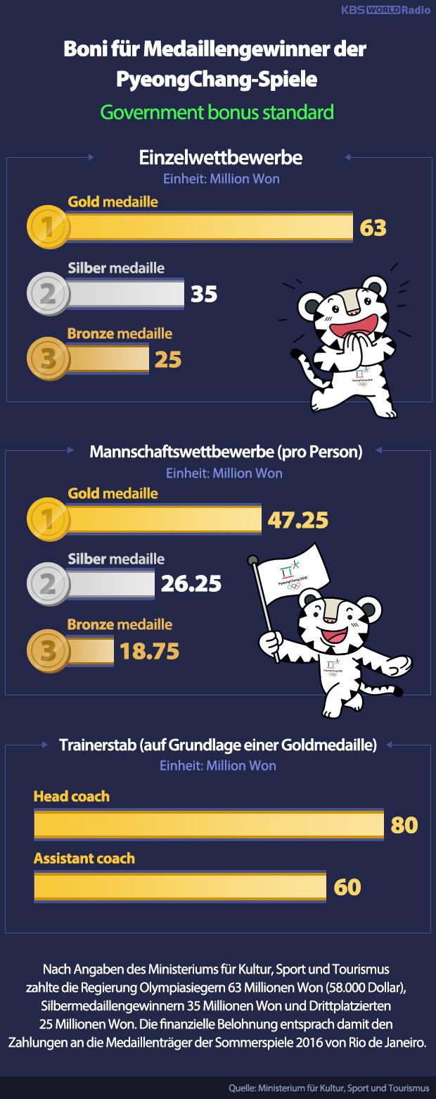 Boni für Medaillengewinner der PyeongChang-Spiele