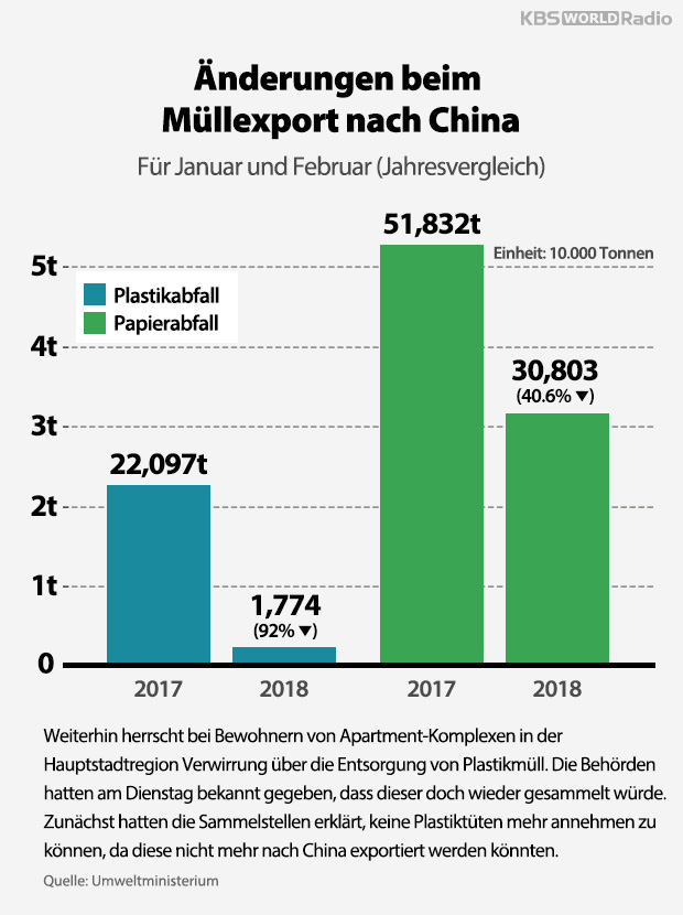 Änderungen beim Müllexport nach China