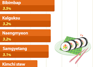 Preisanstieg bei beliebten Gerichten
