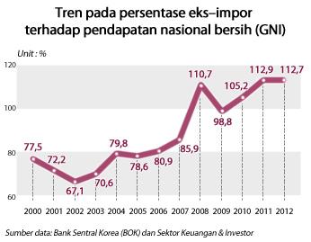 Grafik Pendapatan Nasional Indonesia 2010