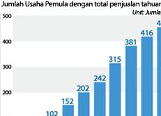 Jumlah Usaha Pemula dengan total penjualan tahuan 100 milliar won