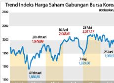 Trend Indeks Harga Saham Gabungan Bursa Korea (KOSPI)
