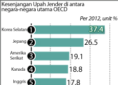 Kesenjangan Upah Jender di antara negara-negara utama OECD