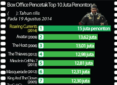Box Office Pencetak Top 10 Juta Penonton