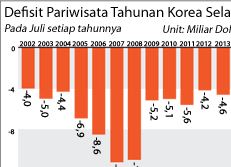 Defisit Pariwisata Tahunan Korea Selatan