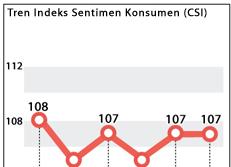 Tren Indeks Sentimen Konsumen (CSI)