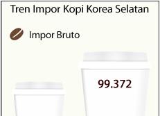 Tren Impor Kopi Korea Selatan