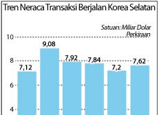 Tren Neraca Transaksi Berjalan Korea Selatan