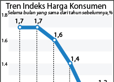 Tren Indeks Harga Konsumen
