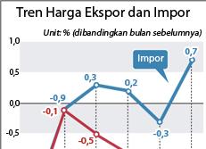 Tren Harga Ekspor dan Impor