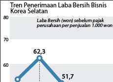 Tren Penerimaan Laba Bersih Bisnis Korea Selatan