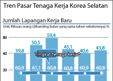 Tren Pasar Tenaga Kerja Korea Selatan