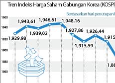Tren Indeks Harga Saham Gabungan Korea (KOSPI)