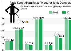 Rasio Kemiskinan Relatif Menurut Jenis Demografi