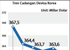 Tren Cadangan Devisa Korea