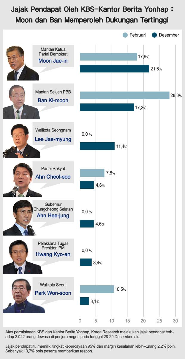 Jajak Pendapat Oleh KBS-Kantor Berita Yonhap