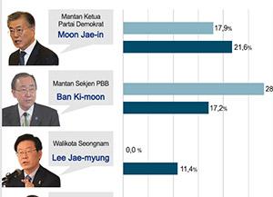 Jajak Pendapat Oleh KBS-Kantor Berita Yonhap : Moon dan Ban Memperoleh Dukungan Tertinggi