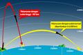 Korea Utara Berhasil Meluncurkan Misil Strategis Hwasong-12