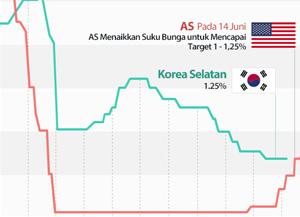 Fluktuasi Suku Bunga Acuan Korea Selatan/Amerika Serikat