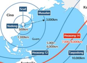 Jarak Tembak Misil Korea Utara