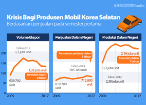 Krisis Bagi Produsen Mobil Korea Selatan