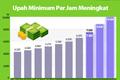 Upah Minimum Per Jam Meningkat