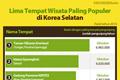 Lima Tempat Wisata Paling Populer di Korea Selatan