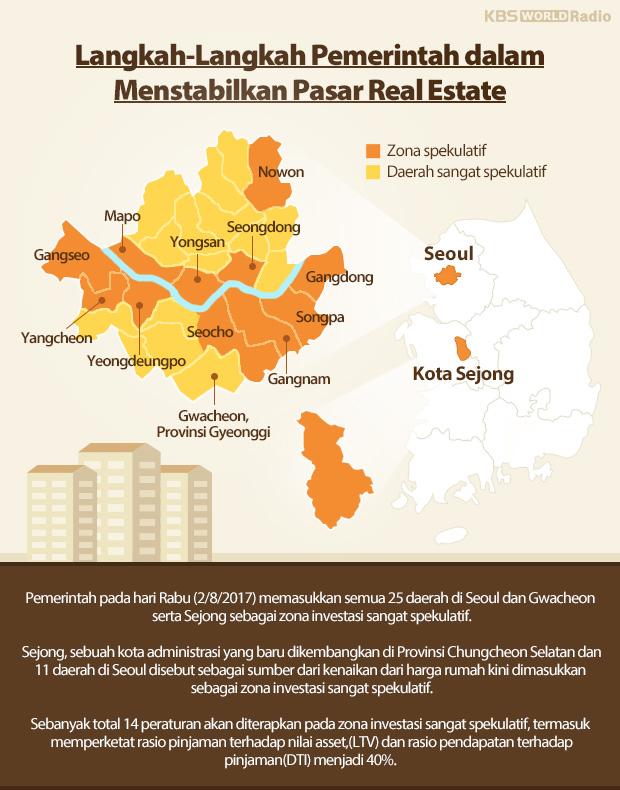 Langkah-Langkah Pemerintah dalam Menstabilkan Pasar Real Estate