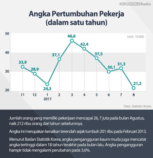 Angka Pertumbuhan Pekerja (dalam satu tahun)