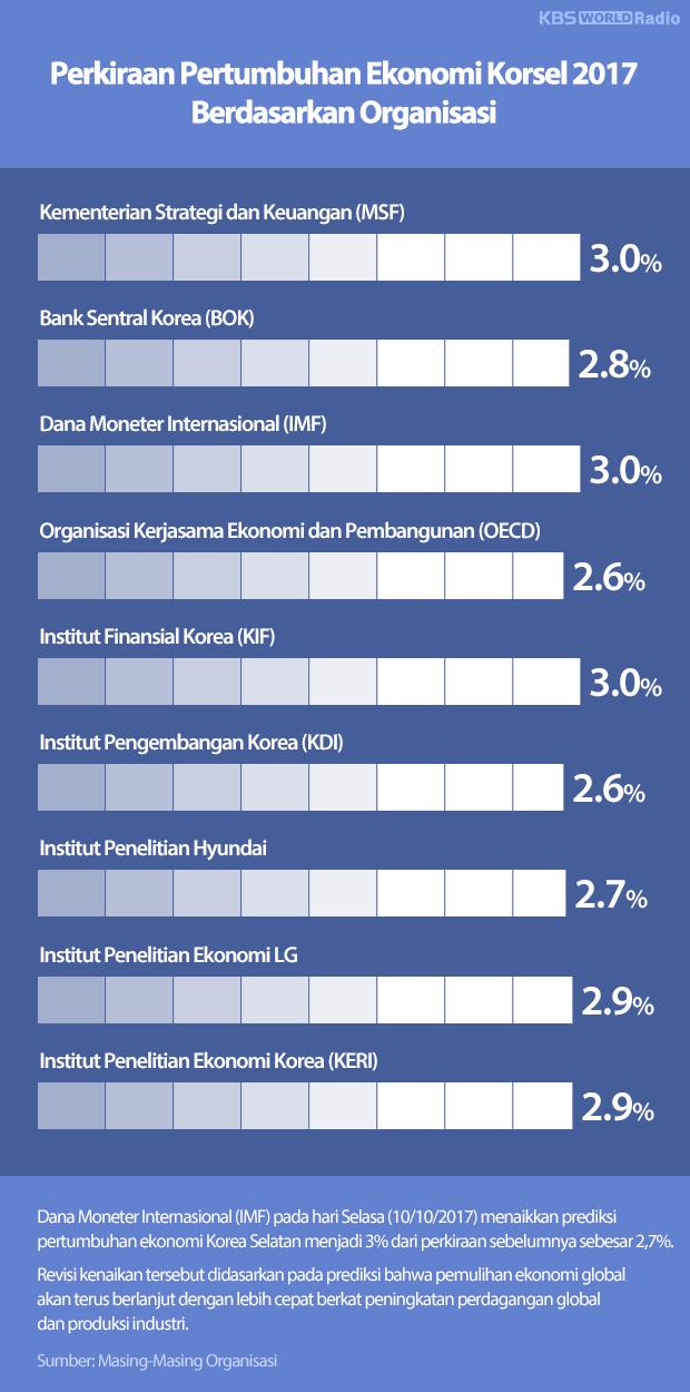 Perkiraan Pertumbuhan Ekonomi Korsel 2017 Berdasarkan Organisasi
