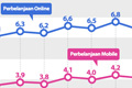 Perbelanjaan Online Catat Rekor Tertinggi di Bulan November