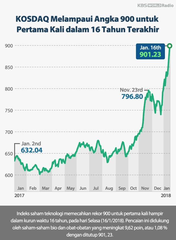 KOSDAQ Melampaui Angka 900 untuk Pertama Kali dalam 16 Tahun Terakhir