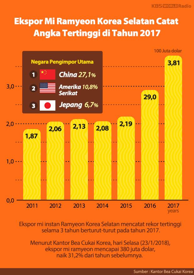 Ekspor Mi Ramyeon Korea Selatan Catat Angka Tertinggi di Tahun 2017